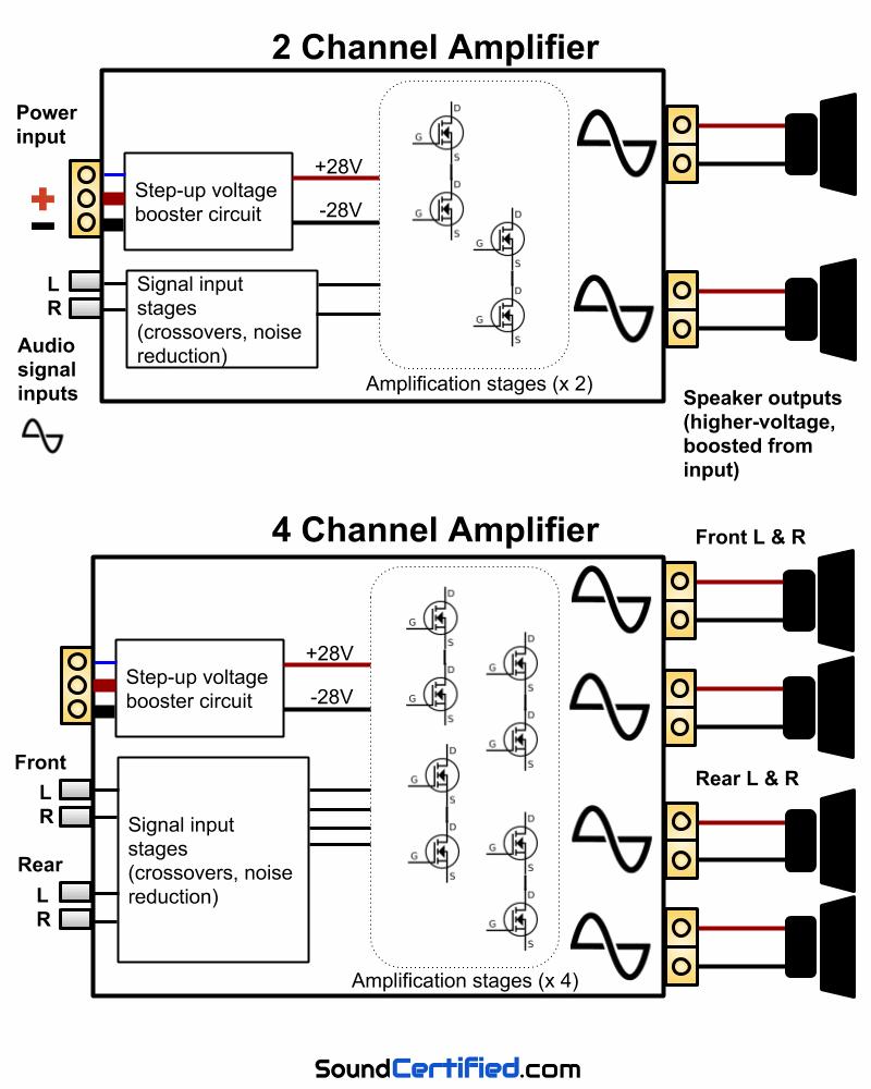 4 Channel Amp Wiring - Data Wiring Diagram Schematic - 2 Channel Amp Wiring Diagram