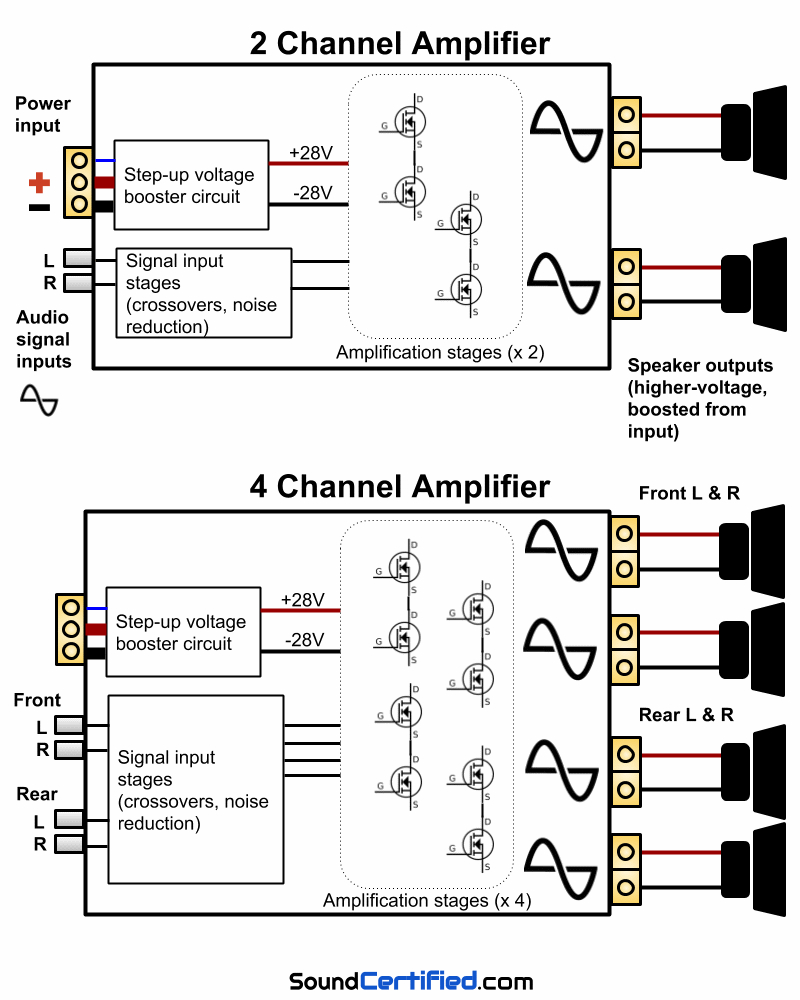 4 Channel Amp Wiring Diagram - Wiring Diagram Explained - Amp Wiring Diagram