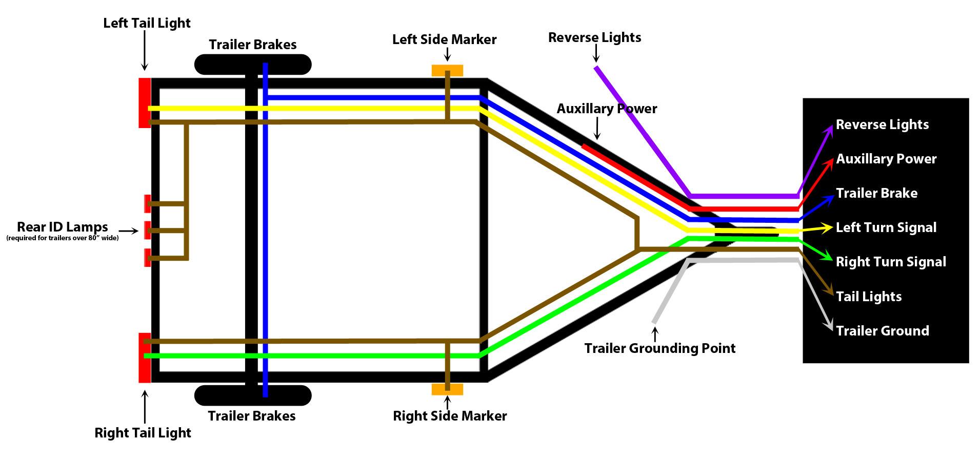4 Pin Flat Wiring Harness Diagram - Wiring Diagram Data - 7 Pin Wiring Diagram
