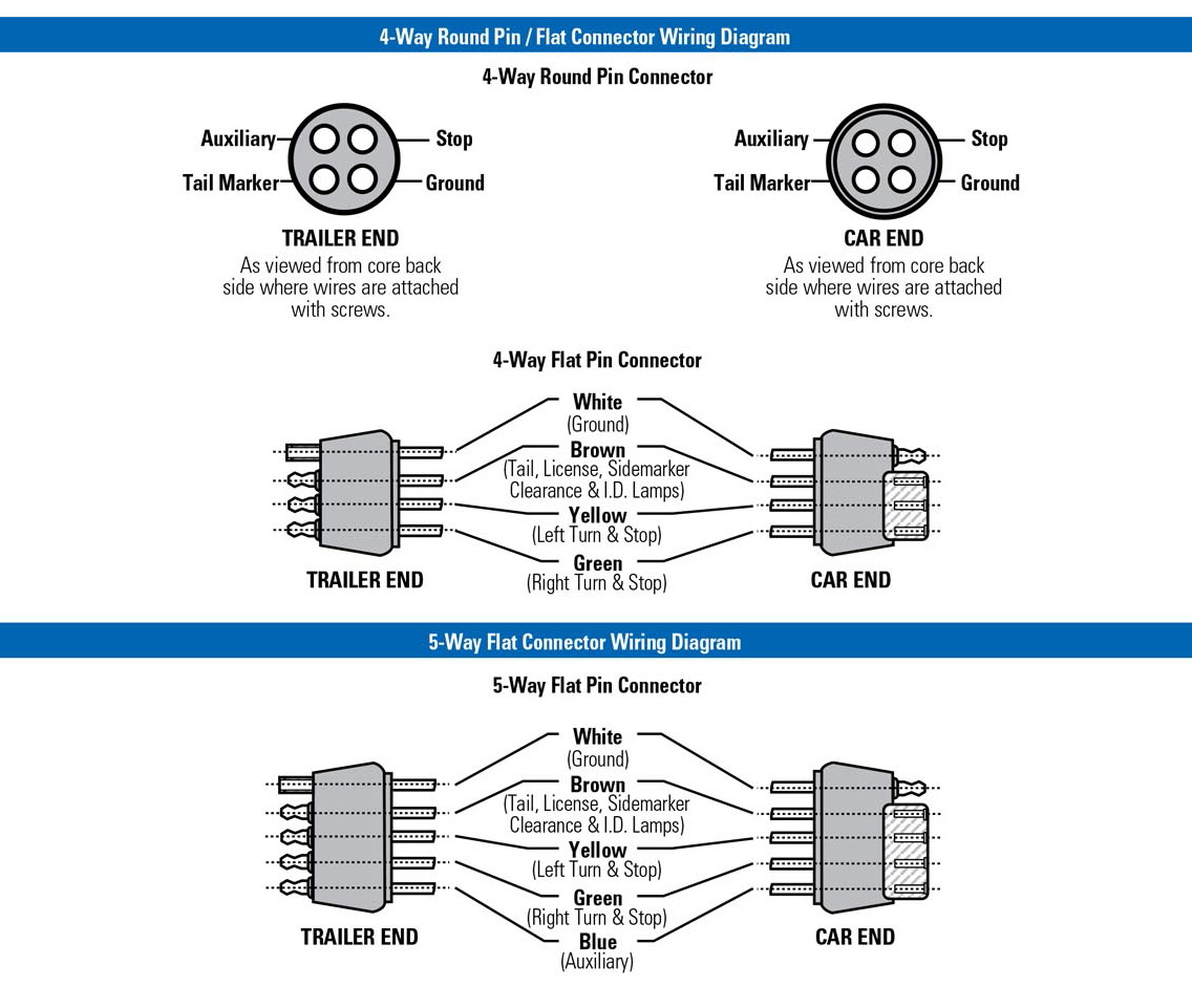5 Wire Into 7 Trailer Wiring Diagram | Wiring Diagram - 7 Blade Wiring Diagram