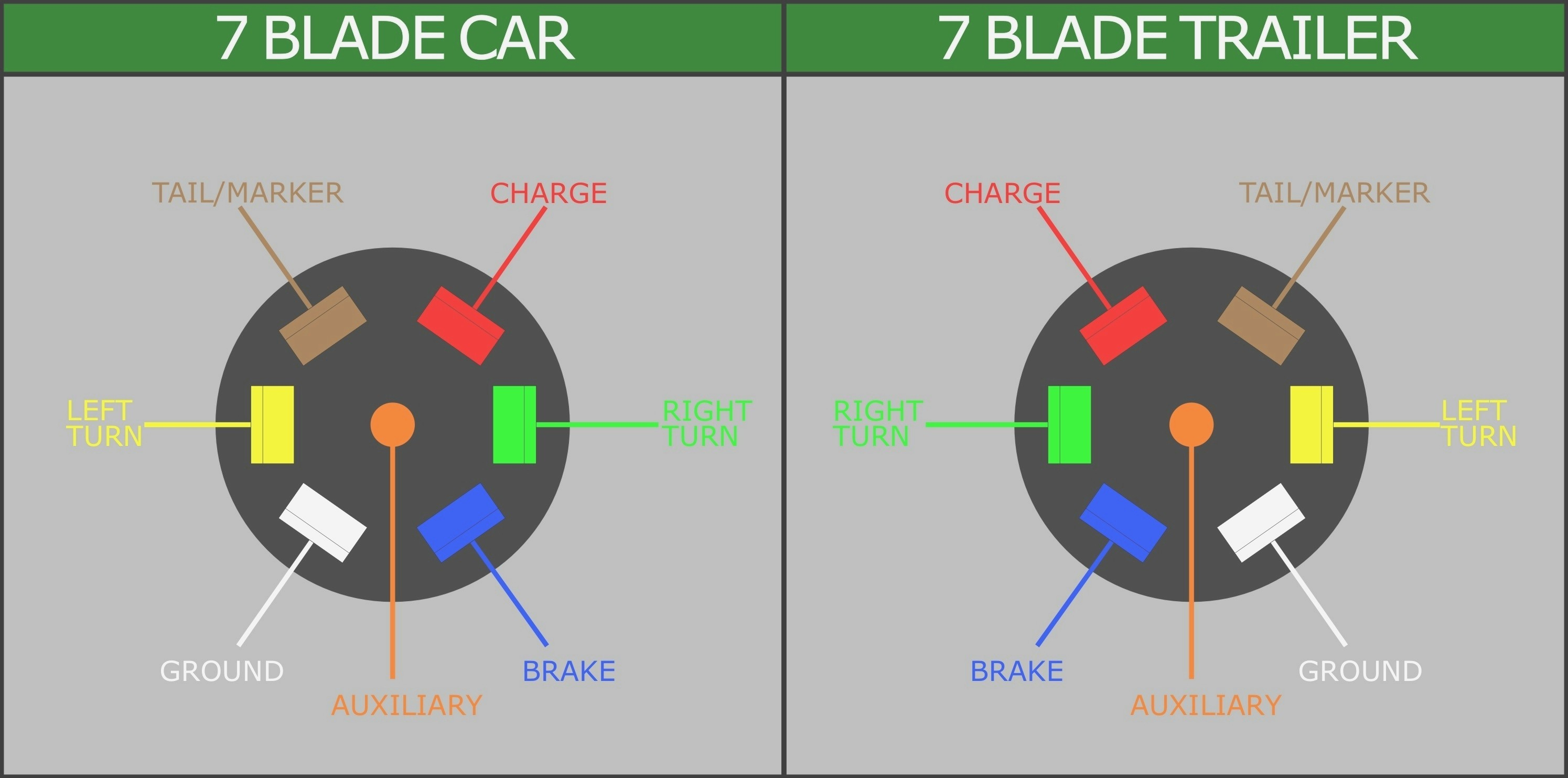 7 Blade Truck Wiring Diagram - Wiring Diagram Explained - Trailer Wiring Diagram 7 Pin