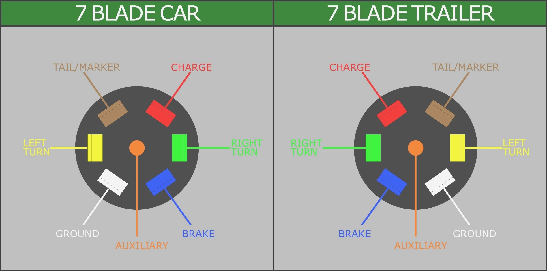 7 Pin Rv Plug Wiring - Go Wiring Diagram - 7 Blade Trailer Plug Wiring Diagram