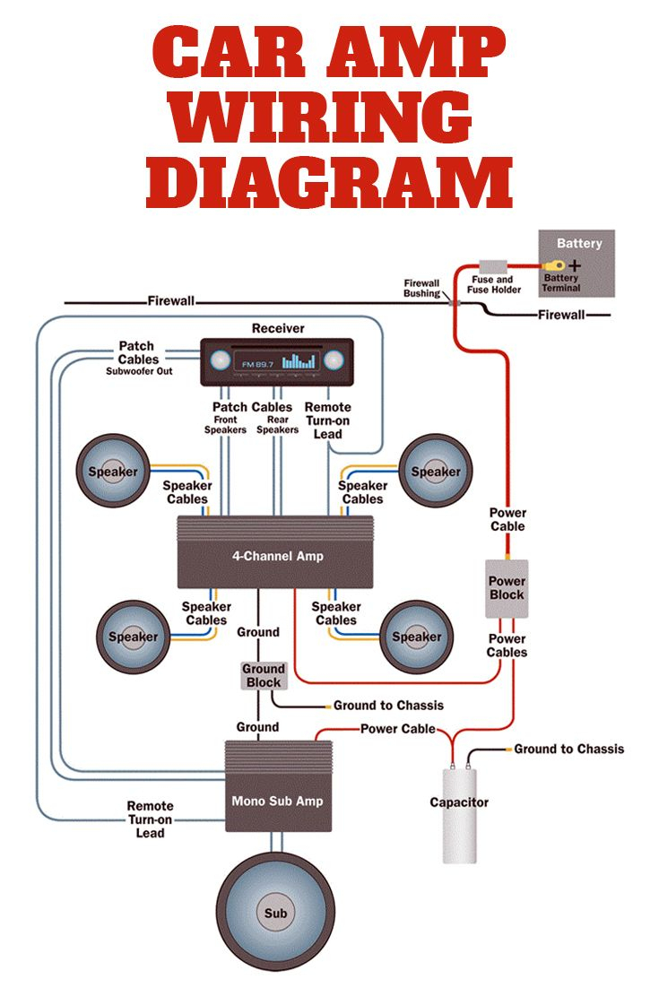 Amplifier Wiring Diagrams | Car Audio | Cars, Car Audio, Car Audio - Car Speaker Wiring Diagram