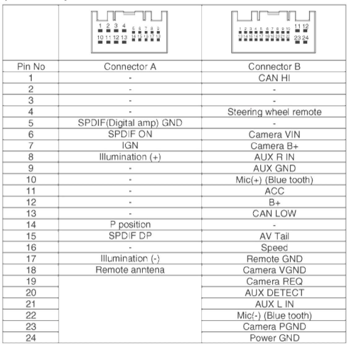 Avh P1400Dvd Pioneer Wiring Diagram | Wiring Library - Pioneer Avh-P1400Dvd Wiring Diagram