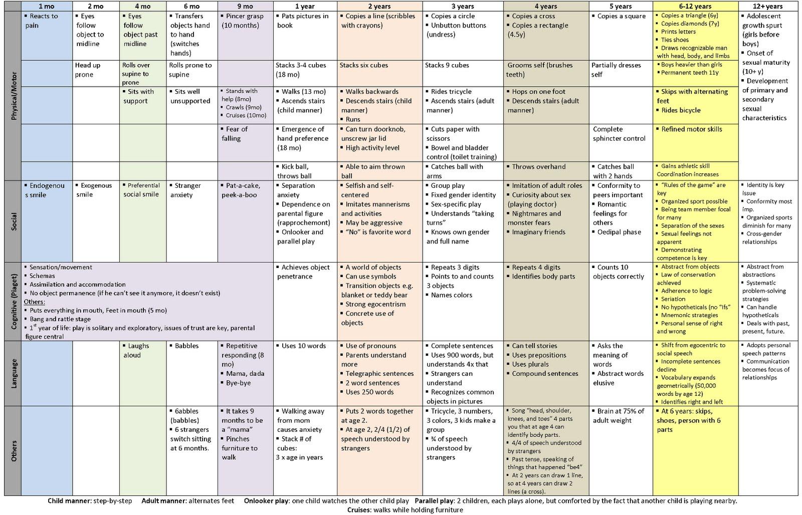 Baby And Child Development Checklist Nipissing Developmental | Perezzies - Emg Wiring Diagram