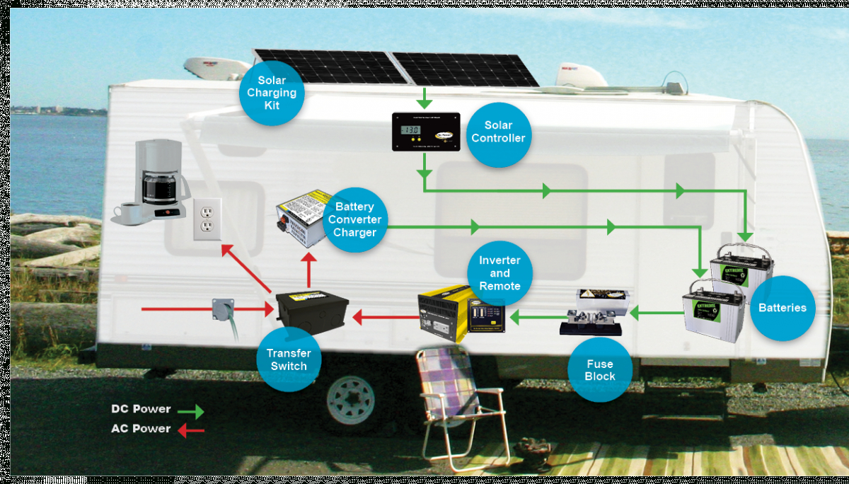 Basic Rv Battery Charger Options - Rvshare - Rv Automatic Transfer Switch Wiring Diagram