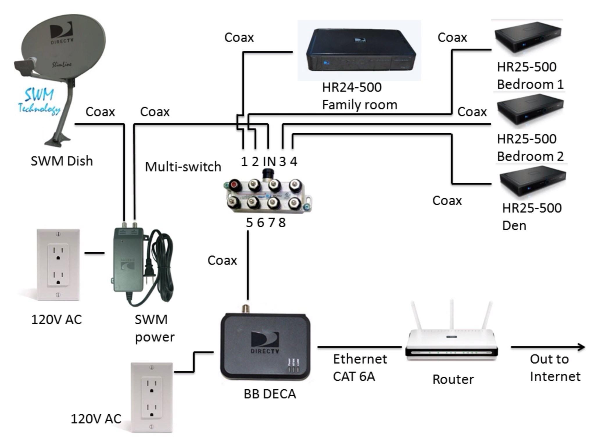 Cable Tv Wiring Diagram | Wiring Library - Rv Satellite Wiring Diagram