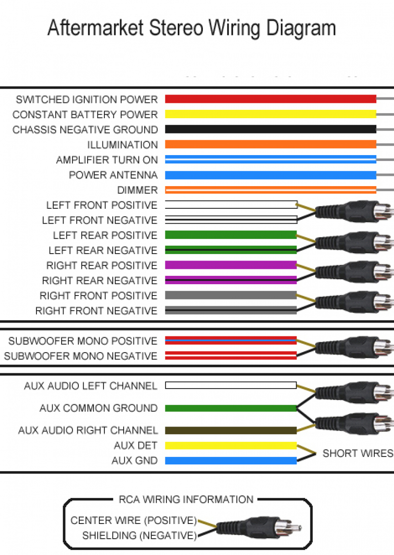 Car Stereo Wiring Harness Diagram – Volovets - Jvc Wiring Diagram