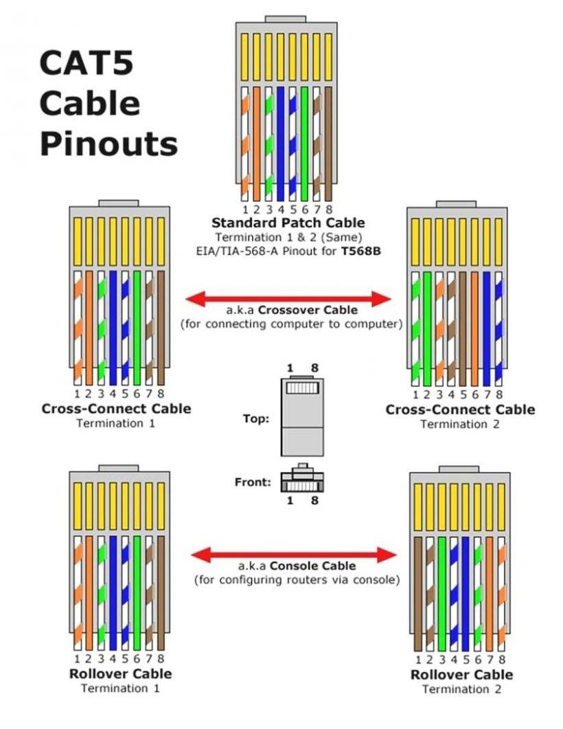 Cat 3 Pinout Diagram   Wiring Diagram Libraries - Cat 3 Wiring Diagram