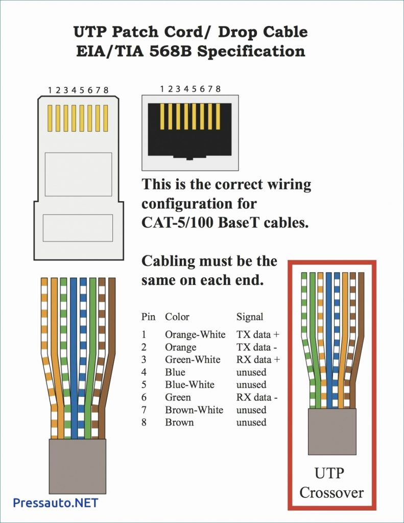 Cat 5 Cable Wiring - Wiring Diagrams Hubs - Cat5E Wiring ...