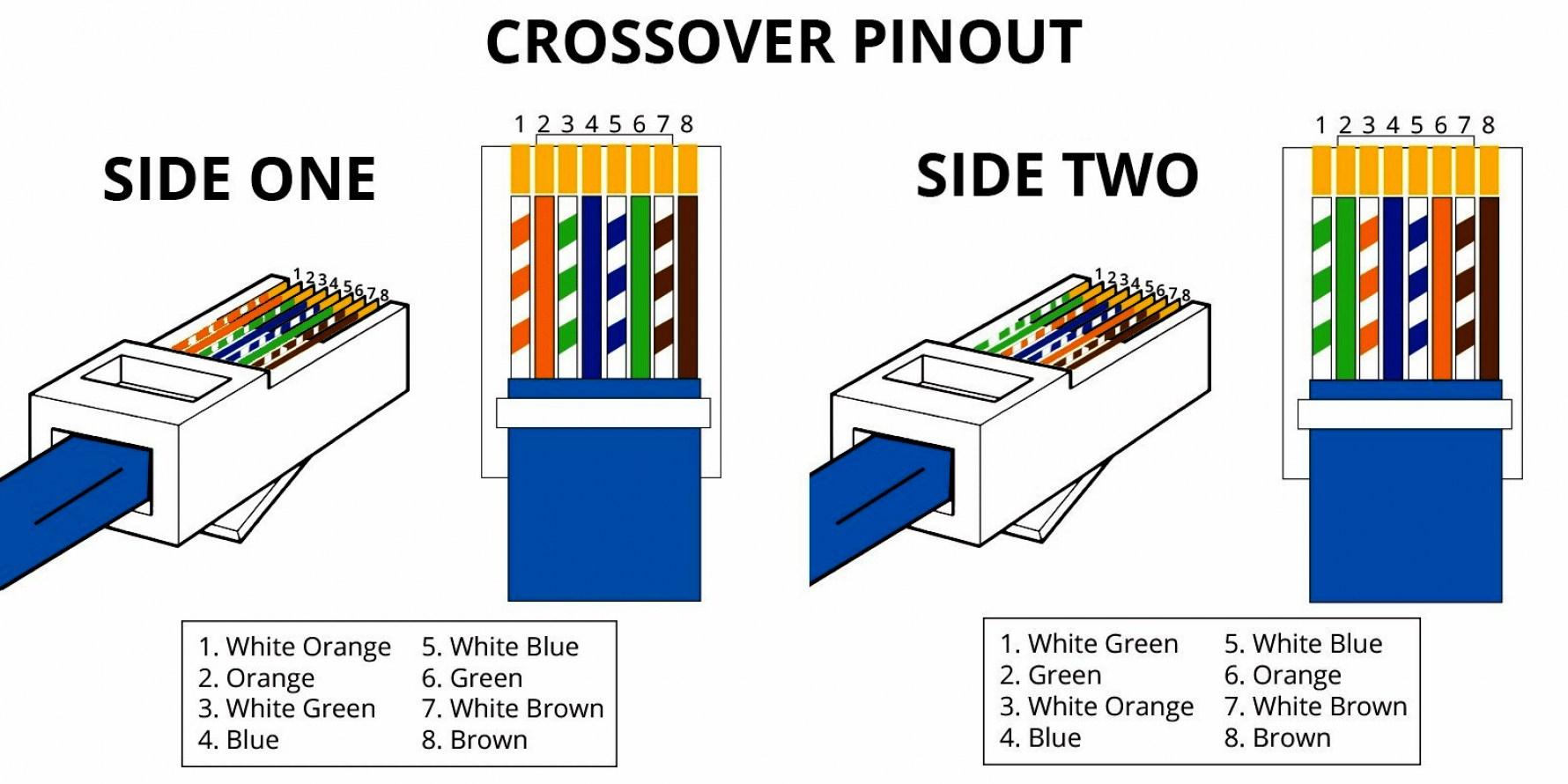 Cat5 B Wiring Diagram Printable | Wiring Diagram - Cat5 Wiring Diagram B