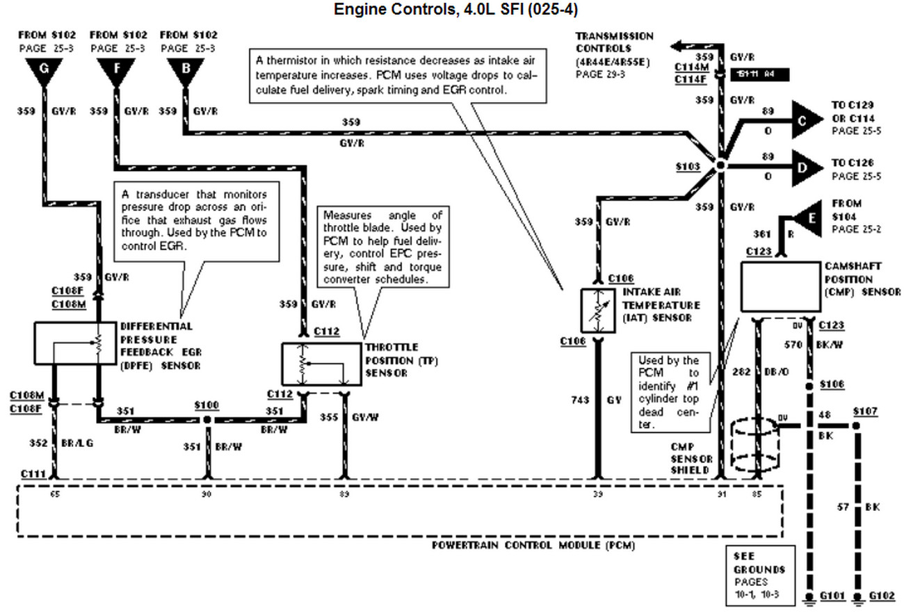 Coler Code Wiring Harness Diagram Ford Ranger | Wiring Diagram - 2002 Ford Explorer Wiring Diagram
