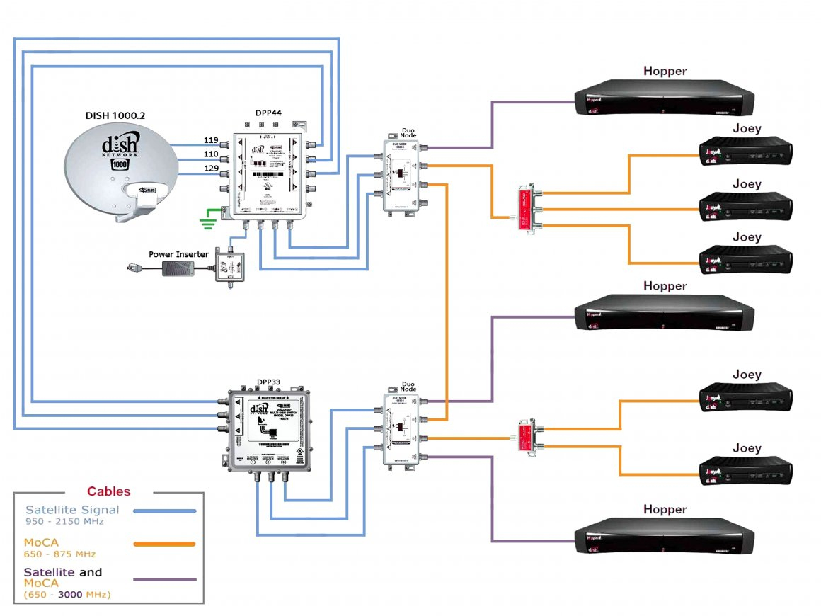 Directv Swm Dish Wiring Diagram | Wiring Diagram - Directv Swm 8 Wiring Diagram