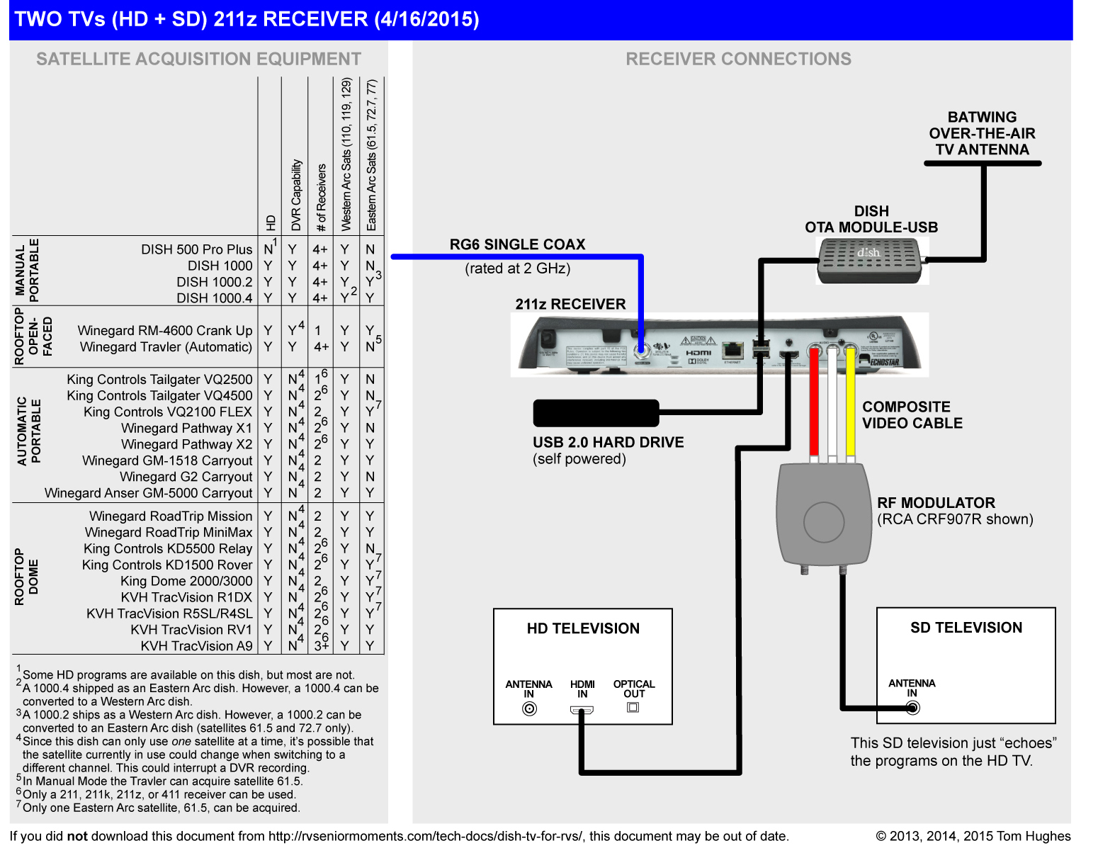 DIAGRAM] Dish 722 Receiver Wiring Diagram For 2 Televisions FULL Version HD  Quality 2 Televisions - AAWIRINGLOOM.MAMI-WATA.FR