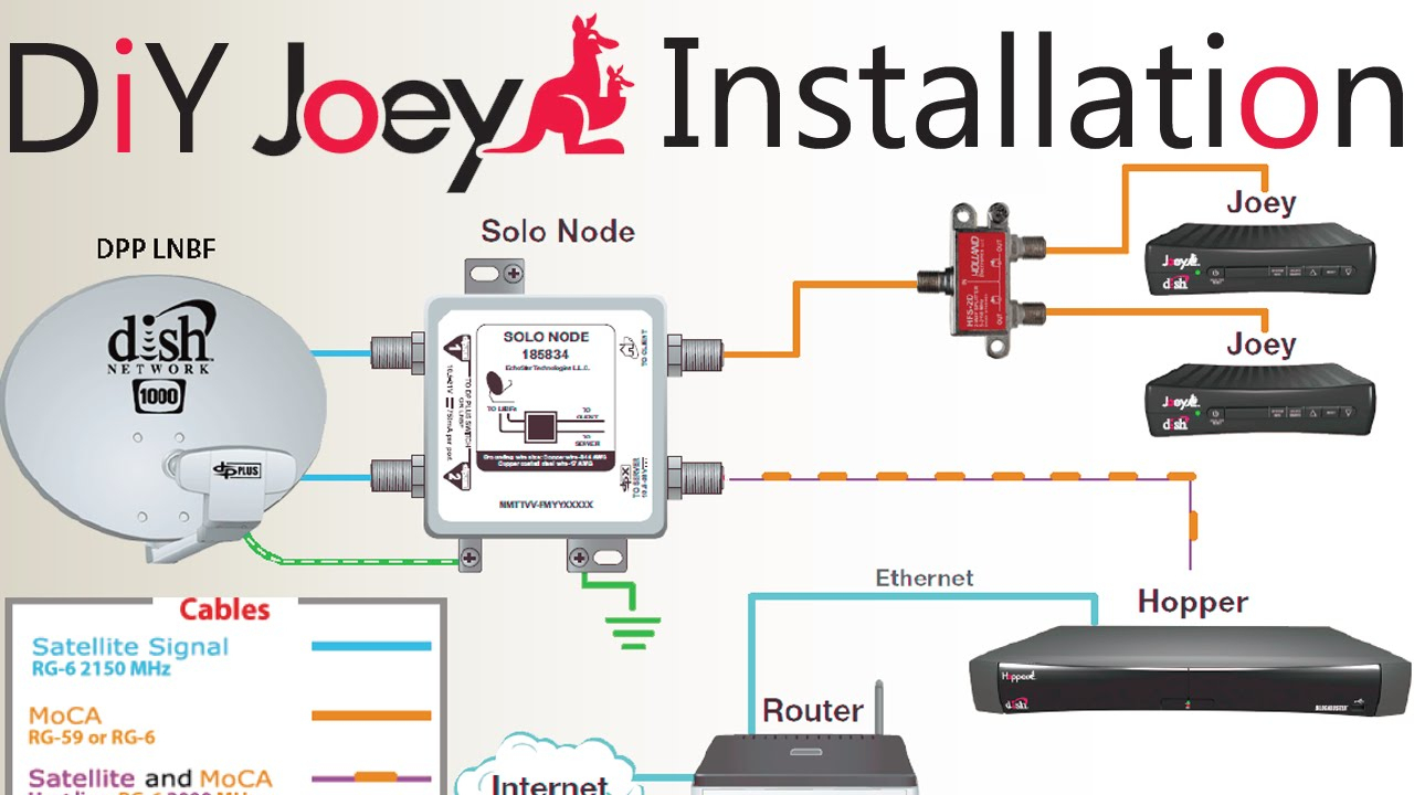 Diy How To Install A Second Dish Network Joey To An Existing Hopper - How To Connect 2 Tvs To One Dish Network Receiver Wiring Diagram