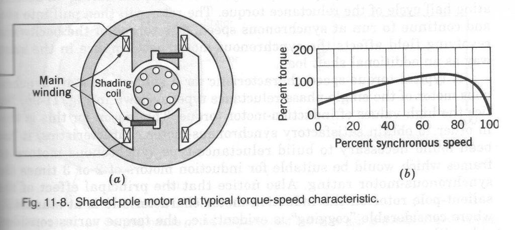 Engineering Student  Single-phase Induction Motors