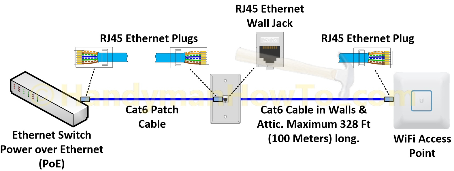 Ethernet Wall Jack Wiring Poe - Wiring Diagram Data - Cat5 Poe Wiring Diagram