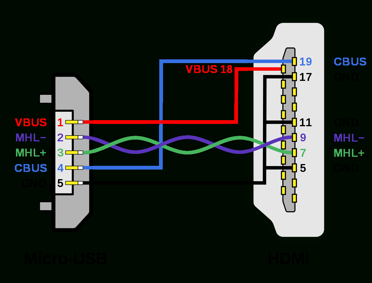 File:mhl Micro-Usb - Hdmi Wiring Diagram.svg - Wikimedia Commons - Hdmi Cable Wiring Diagram