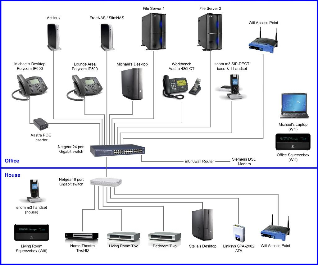 Home Network Cat5 Cable Wiring Diagram | Wiring Diagram - Home Network Wiring Diagram