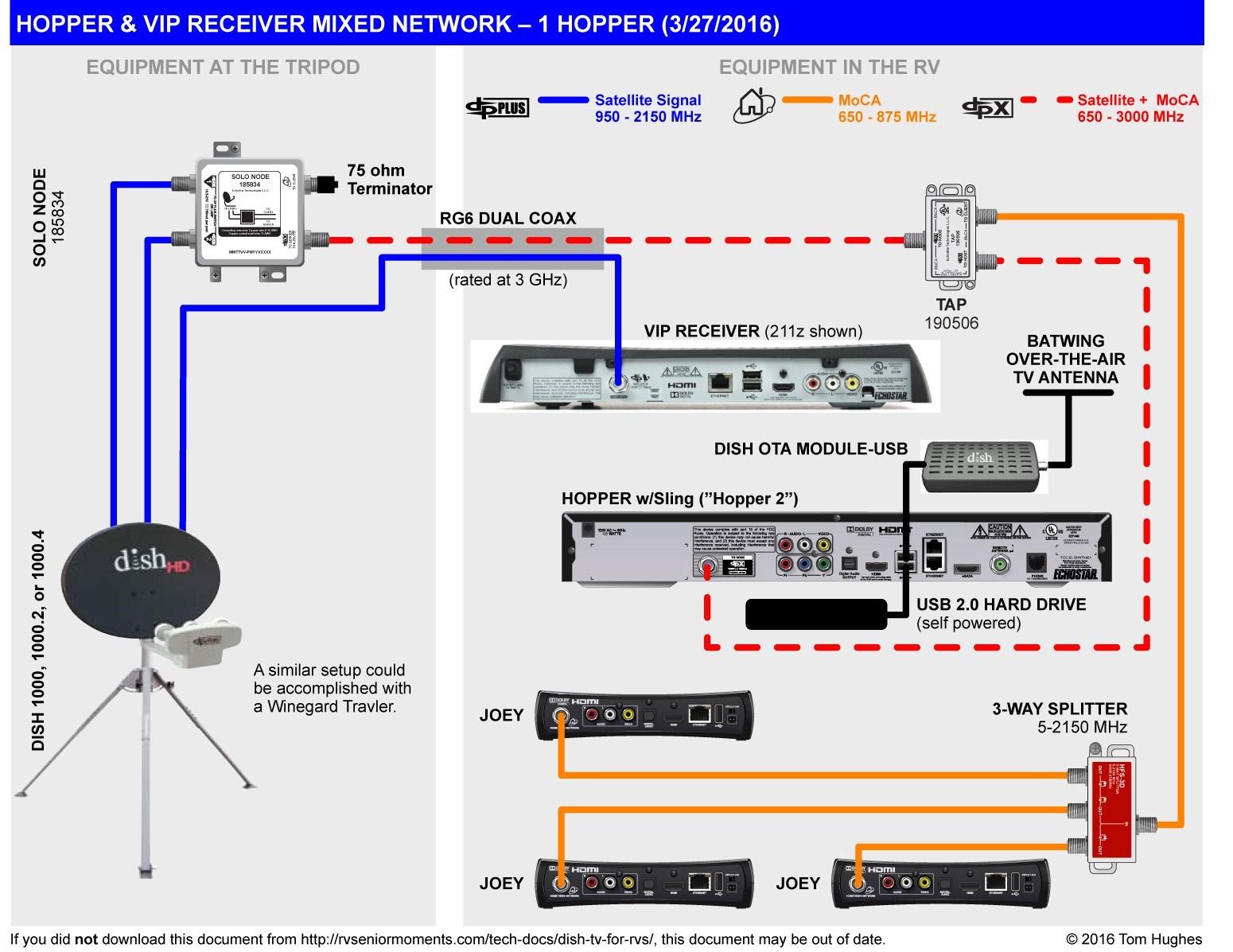 Home Satellite Wiring Diagram | Wiring Diagram - Rv Satellite Wiring Diagram