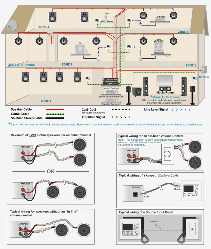 DIAGRAM] Russound Whole Home Audio Wiring Diagram FULL Version HD Quality Wiring  Diagram - OUTLETDIAGRAM.CONOSCENZACALABRIA.IT | Whole House Wiring Diagram |  | outletdiagram.conoscenzacalabria.it