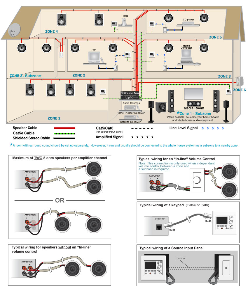 Home Stereo Wiring | Wiring Diagram - Cat 6 Wiring Diagram
