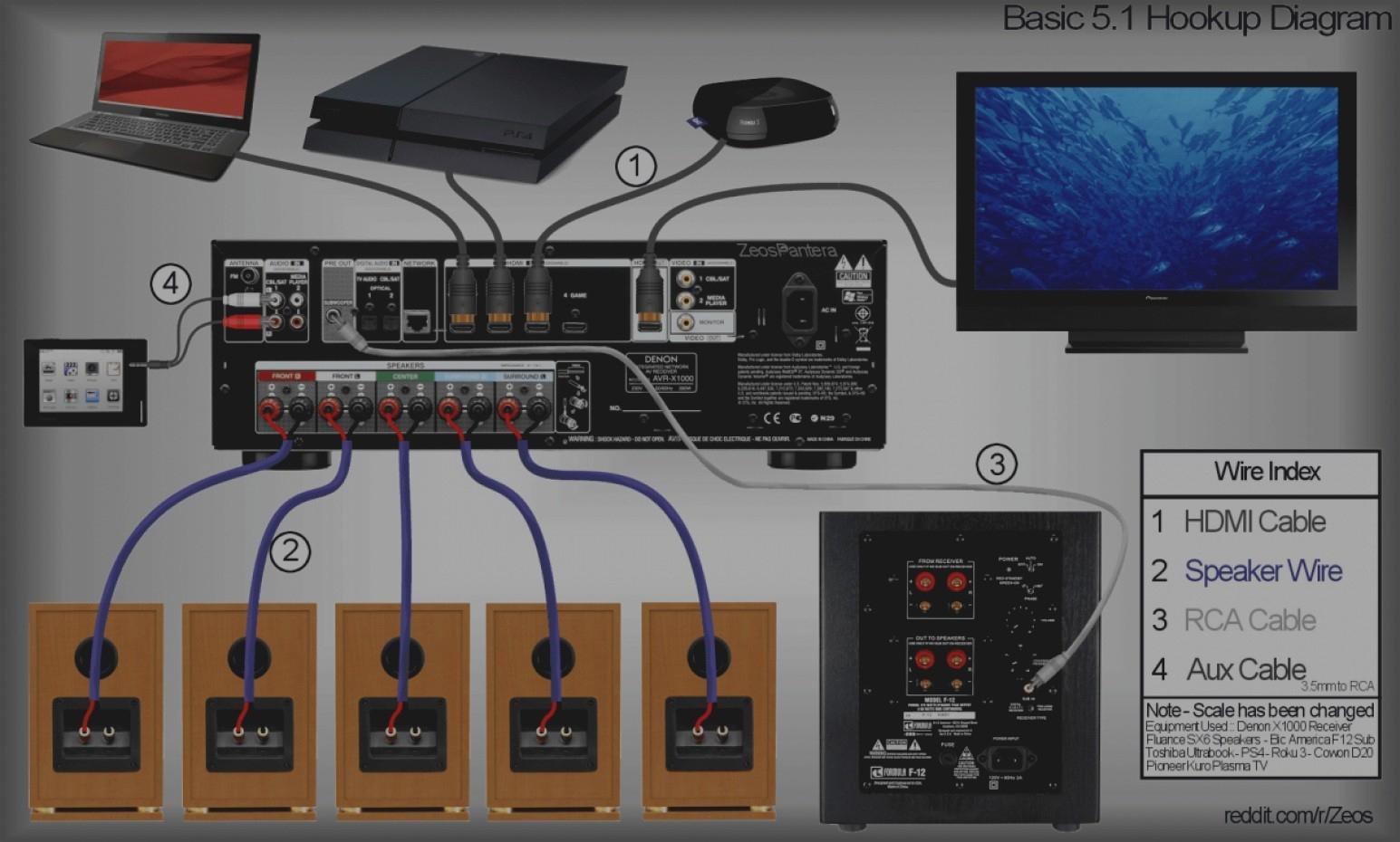 Home Surround Sound Wiring Diagram | Wiring Diagram - Surround Sound Wiring Diagram