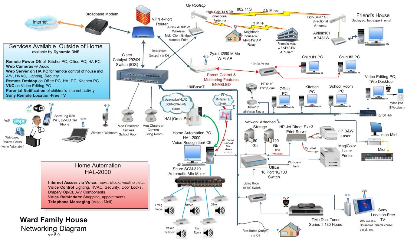 Home Wired Network Diagram | Home Network Diagram | Technology - Home Network Wiring Diagram