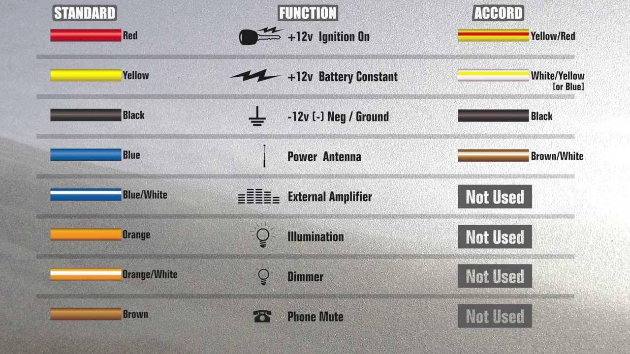 Honda Stereo Wiring Harness - Wiring Diagrams Hubs - Car Stereo Wiring Diagram