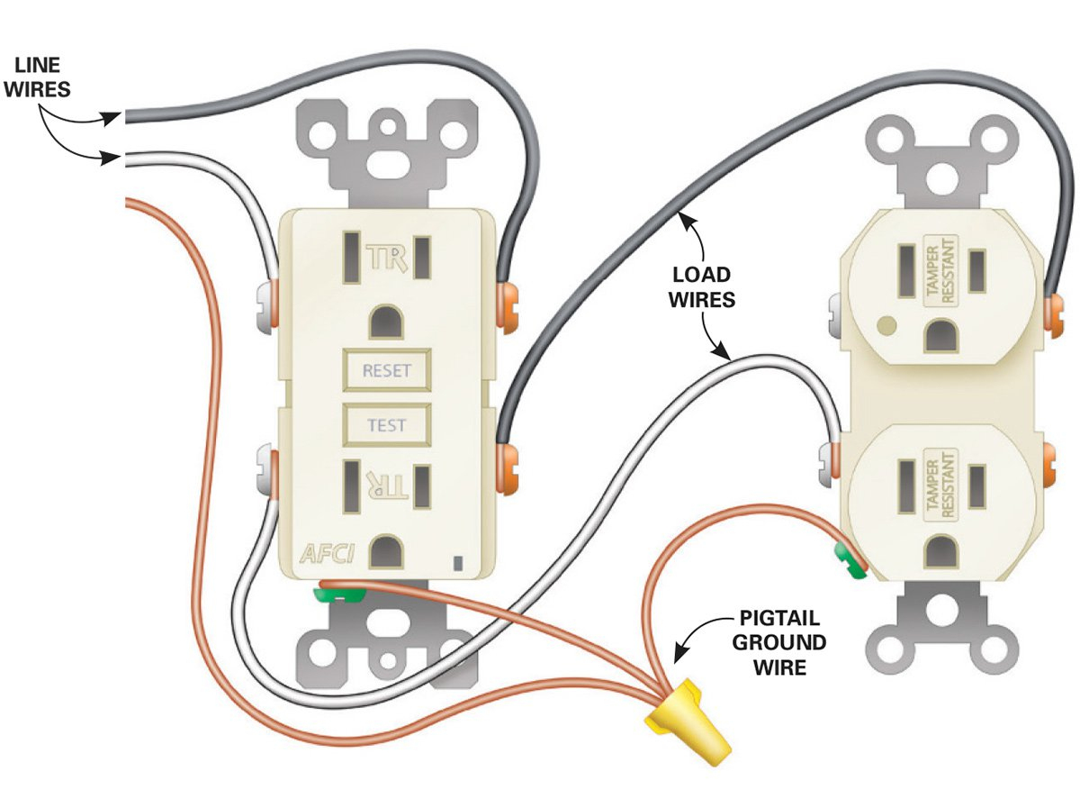 How To Install Electrical Outlets In The Kitchen | The Family Handyman - Electrical Outlet Wiring Diagram