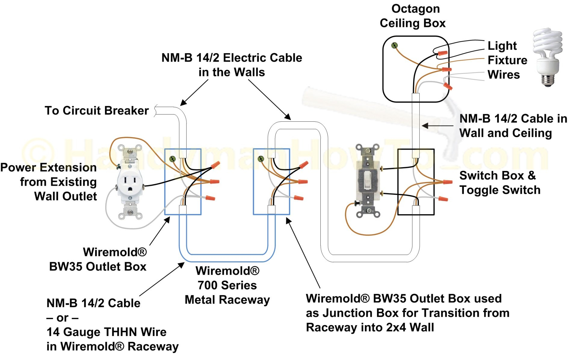 How To Wire A Light Switch - Electrical Switch Wiring Diagram