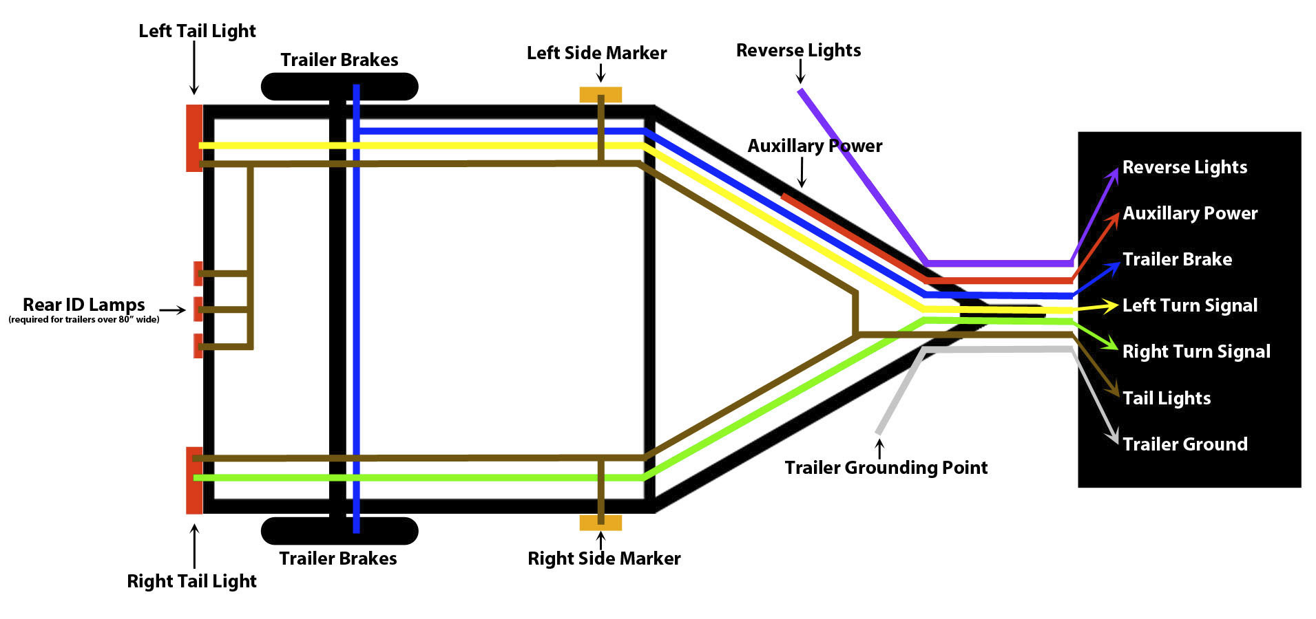 How To Wire Trailer Lights - Trailer Wiring Guide & Videos - Trailer Light Wiring Diagram