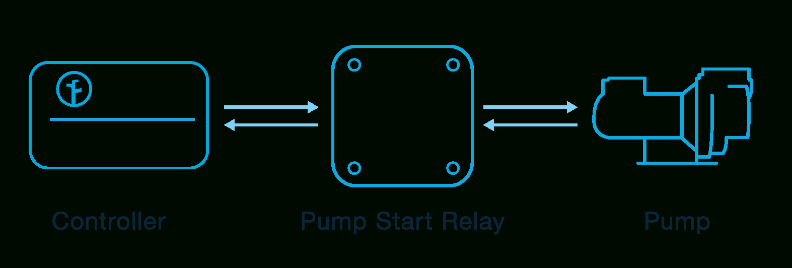 How To Wire Your Controller - Basic And Advanced Wiring – Rachio Support - Pump Start Relay Wiring Diagram