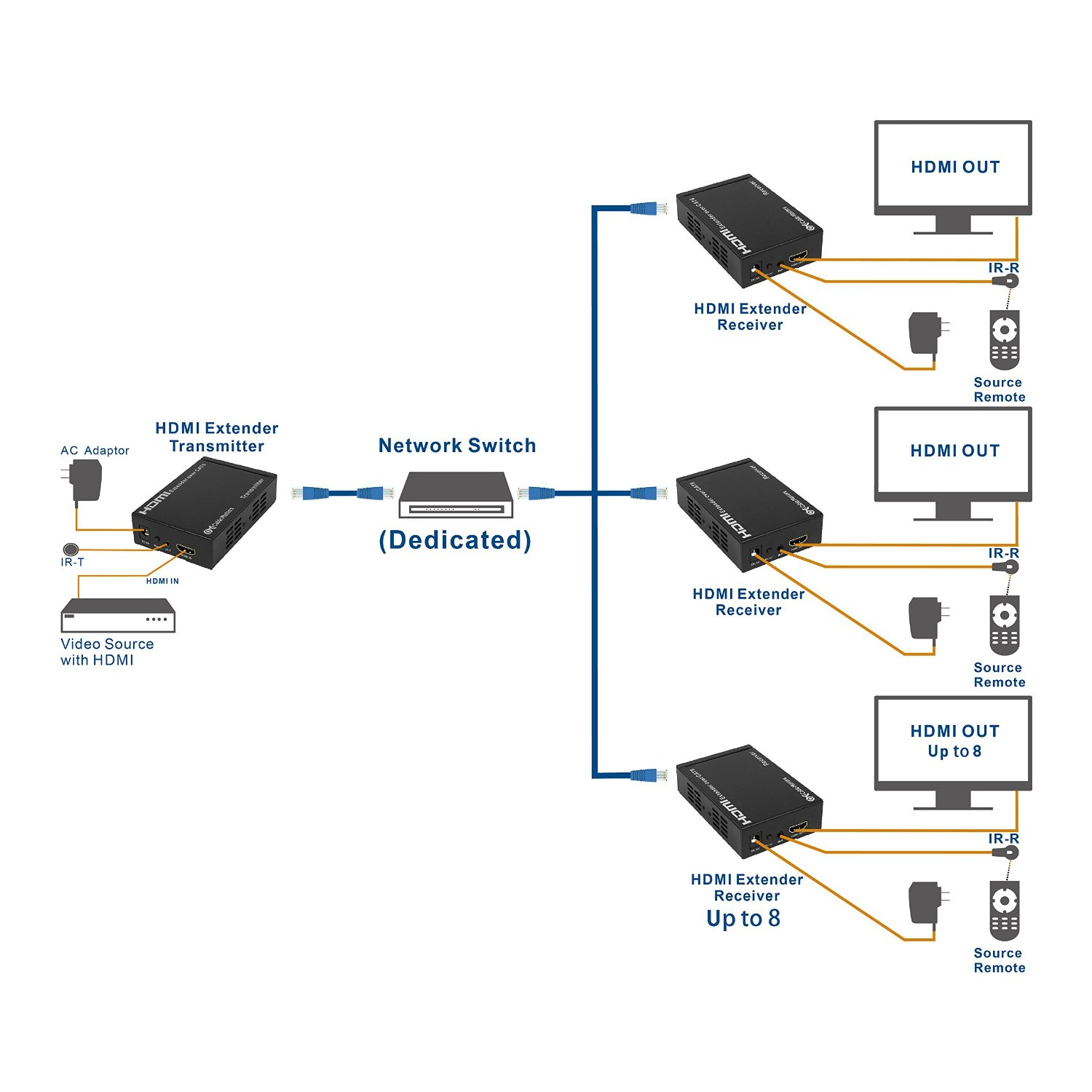 How We Can Watch Multiple Tv From Single Set-Up Box | Desidime - How To Connect 2 Tvs To One Dish Network Receiver Wiring Diagram