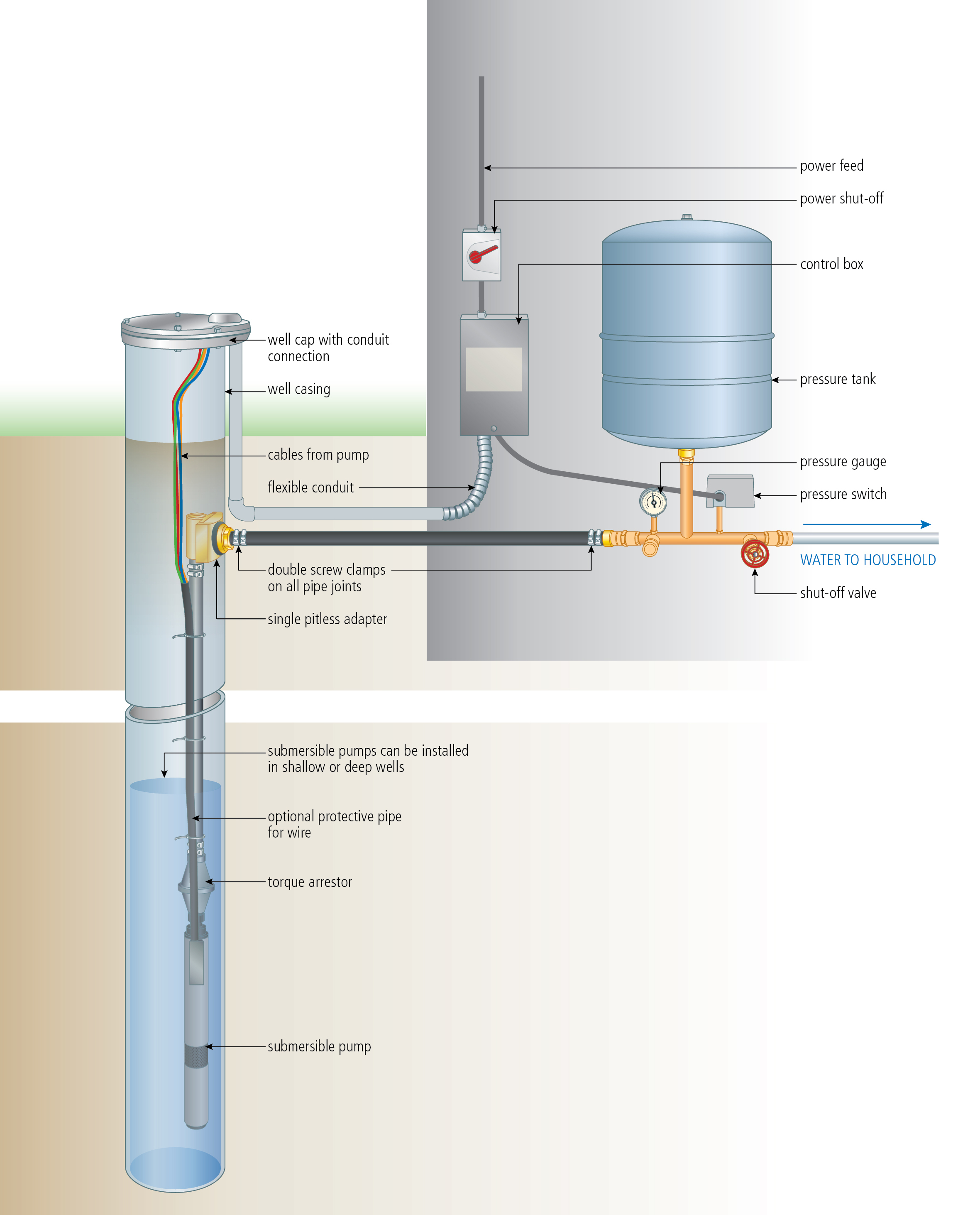 Install A Submersible Pump: 6 Lessons For Doing It Right - Well Pump Wiring Diagram
