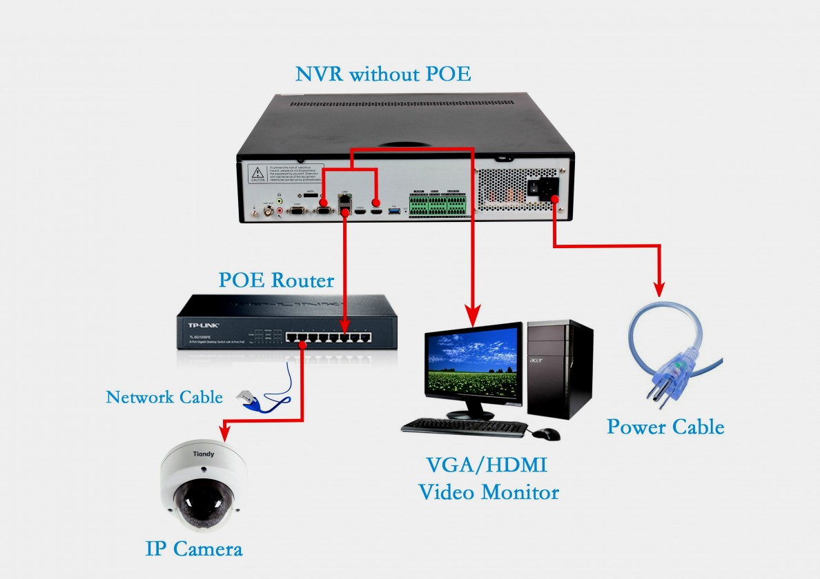 Ip Camera Wiring Diagram Auto Electrical - Electricalcircuitdiagram.club - Ip Camera Wiring Diagram
