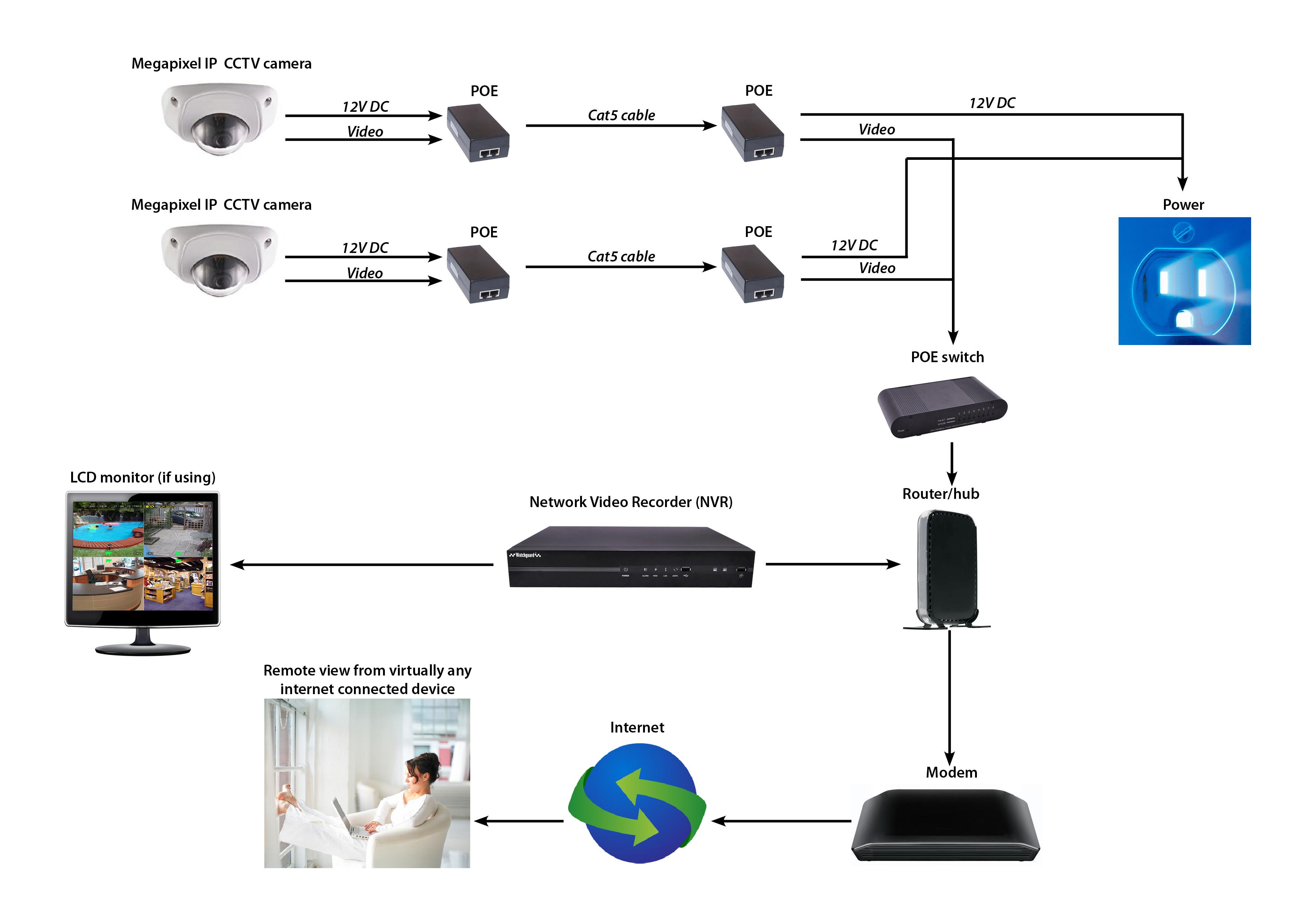Ip Ptz Wire Diagram   Wiring Diagram - Ip Camera Wiring Diagram