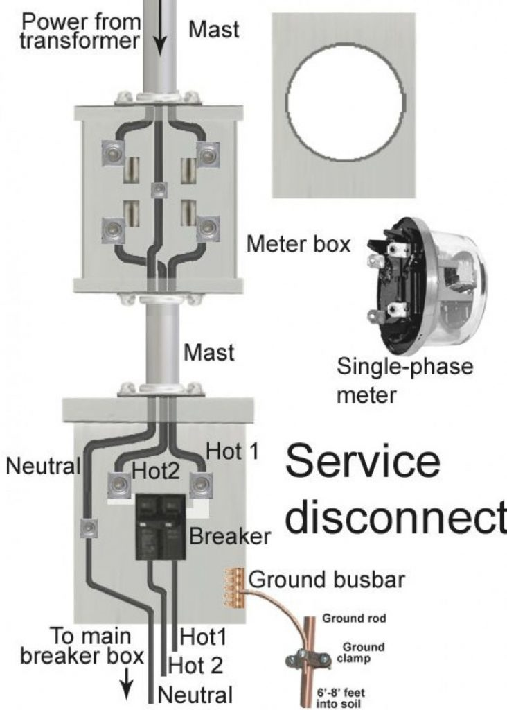 Diagram Wiring Diagram For Meter Box Full Version Hd Quality Meter Box Tabletodiagram Comprensorioaltavalsugana It