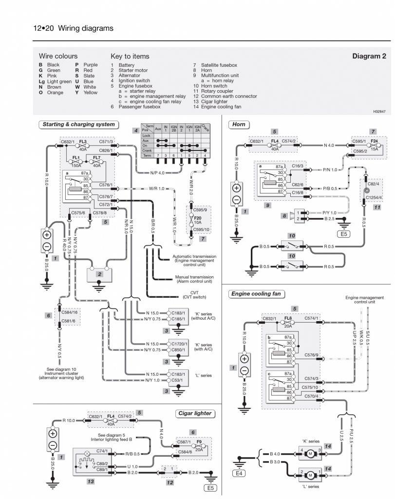 Mgb Wiring Diagram