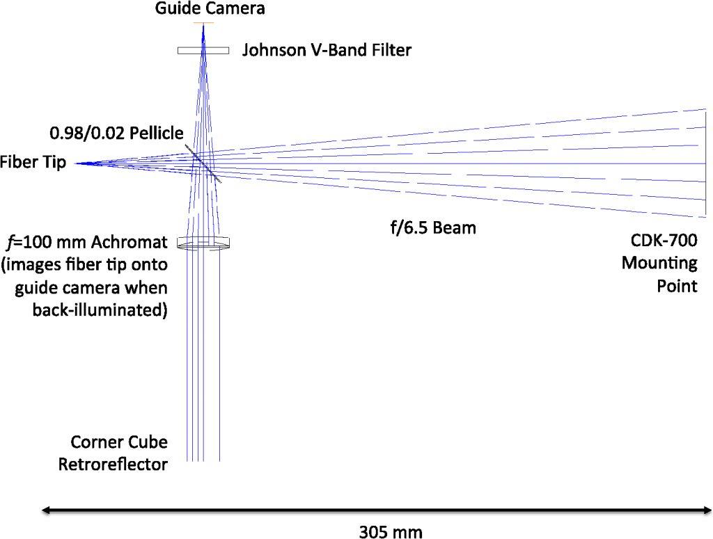 Miniature Exoplanet Radial Velocity Array I  Design