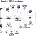 Network Diagram / Wiring Diagram   Emaginepos Help Docs   Network Wiring Diagram