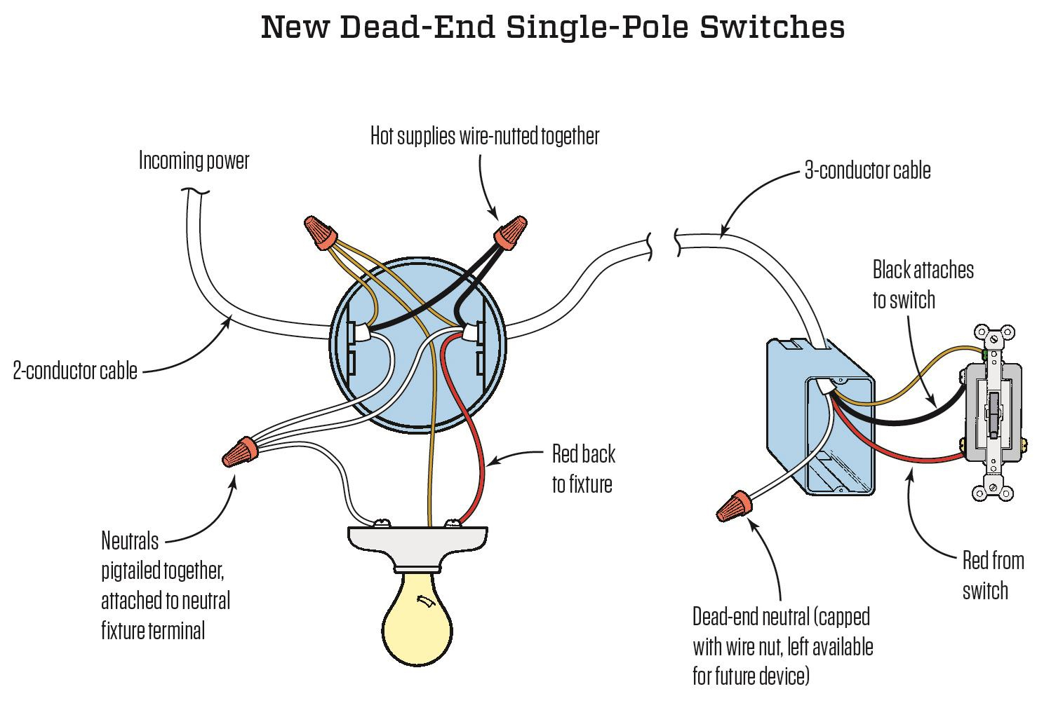 Neutral Necessity: Wiring Three-Way Switches | Jlc Online | Codes - 3 Way Switch Wiring Diagram Power At Switch