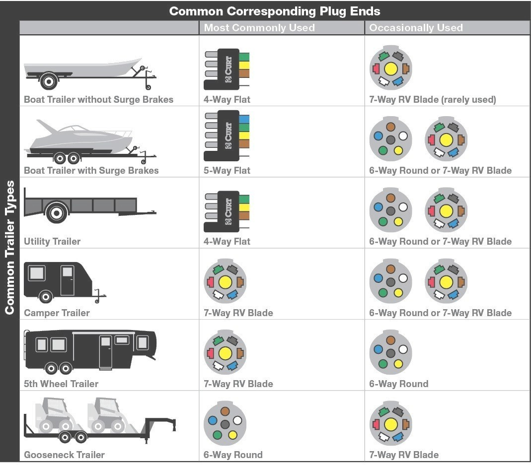5 Wire Trailer Wiring Diagram
