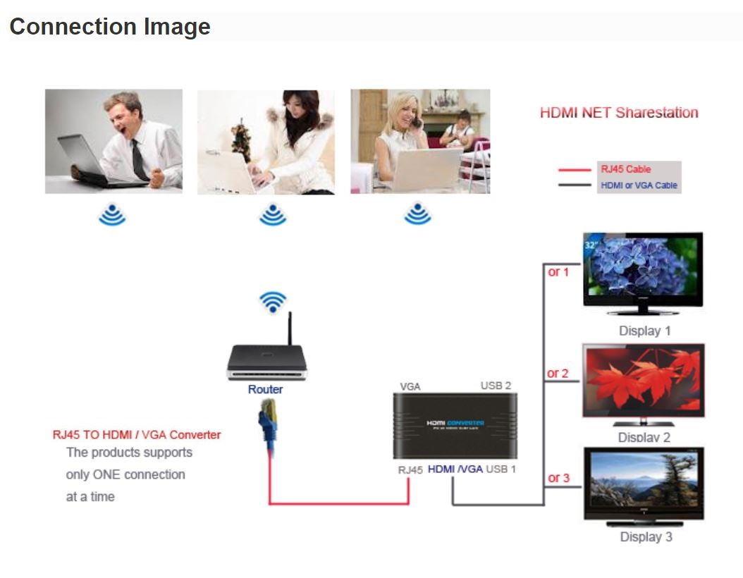 Pc To Remote Display Via Ethernet Lan - Hdmi / Vga Net Sharestation - Hdmi To Vga Wiring Diagram