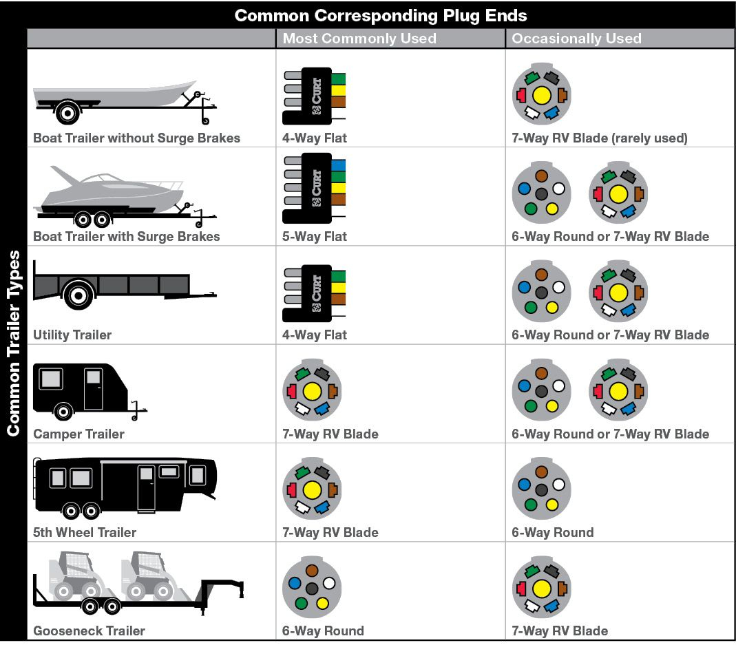 Pinchuck Oliver On Car And Bike Wiring   Trailer Wiring Diagram - 6 Wire Trailer Wiring Diagram