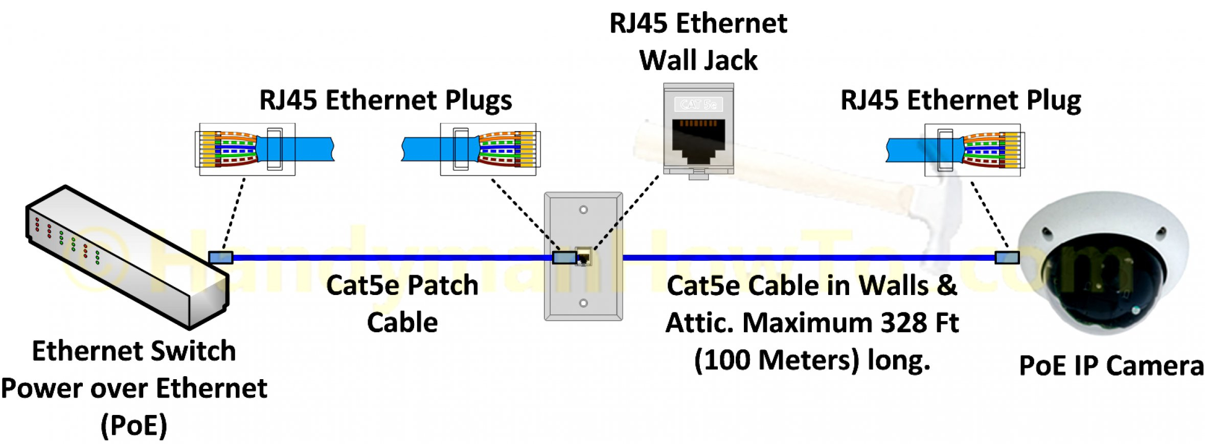 Poe Cat5E Wire Diagram | Schematic Diagram - Cat5 Poe Wiring Diagram