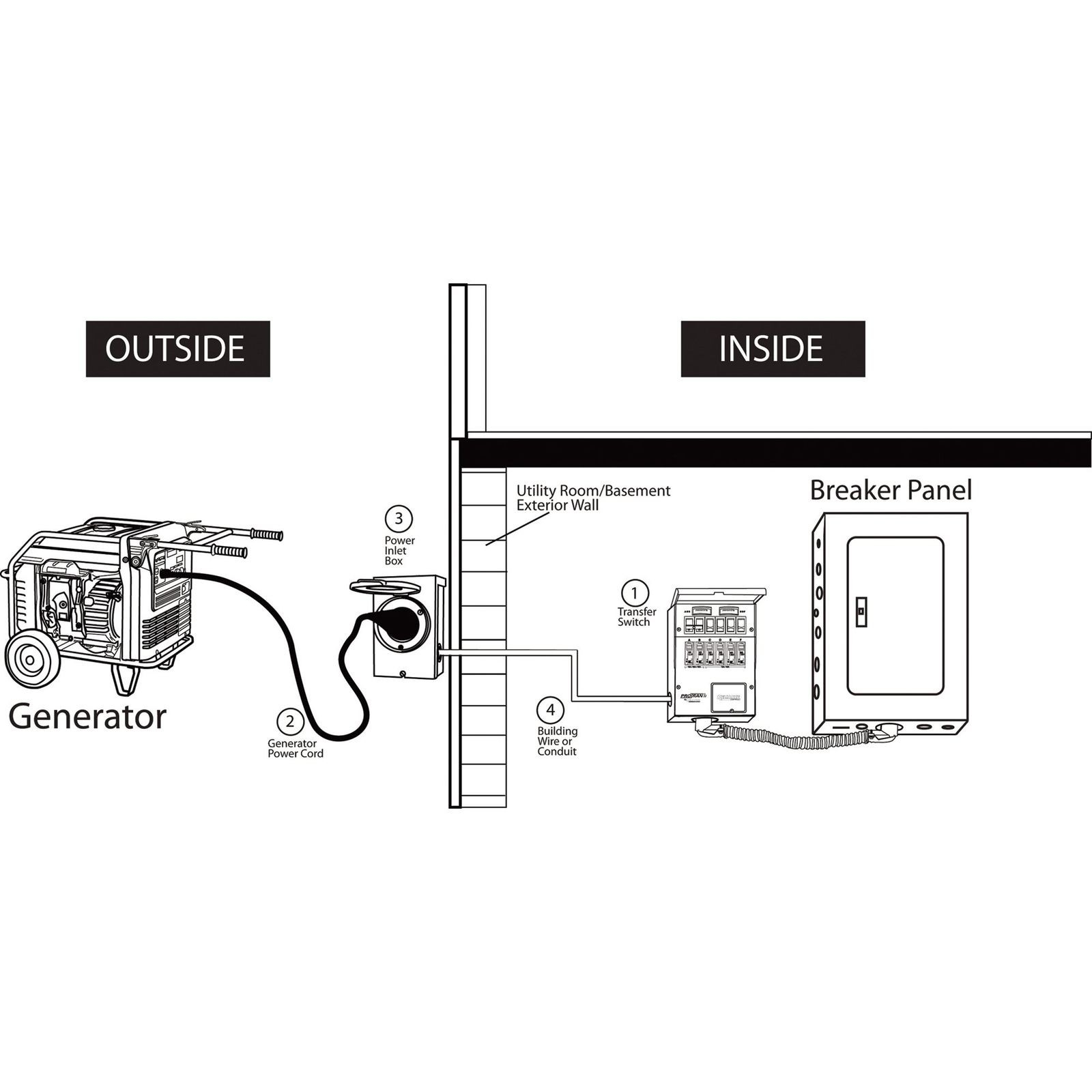 Reliance Transfer Switch Wiring Diagram   Wiring Diagram - Reliance Generator Transfer Switch Wiring Diagram