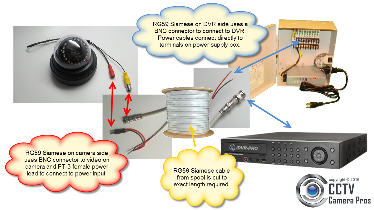 Rg59 Siamese Coax Cable Wiring Guide For Analog Cctv Cameras & Hd - Cctv Camera Wiring Diagram