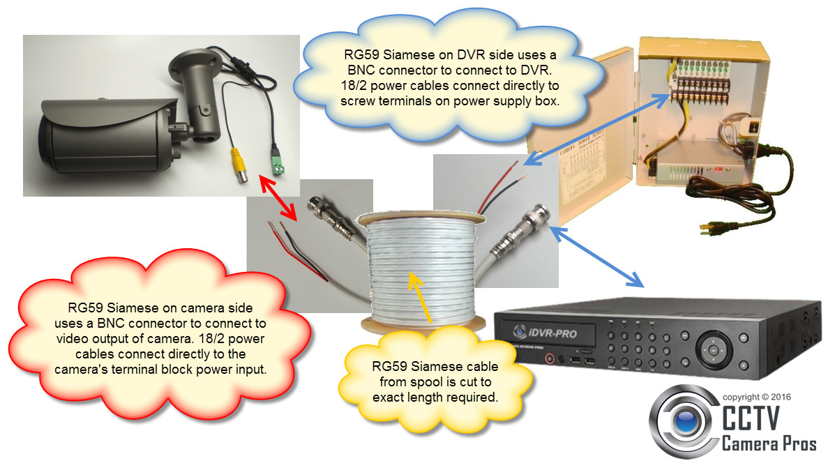 Rg59 Siamese Coax Cable Wiring Guide For Analog Cctv Cameras & Hd - Security Camera Wiring Diagram