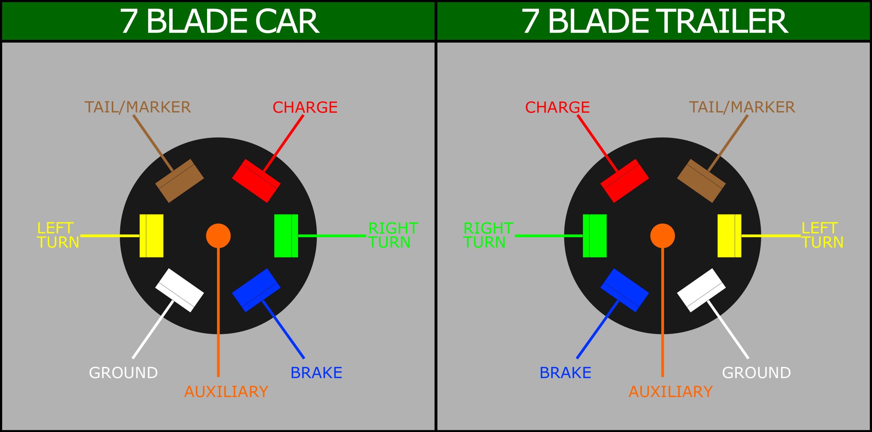 Rv Trailer Plug Wiring Diagram 7 Pin Flat | Wiring Diagram - 7 Way Plug Wiring Diagram